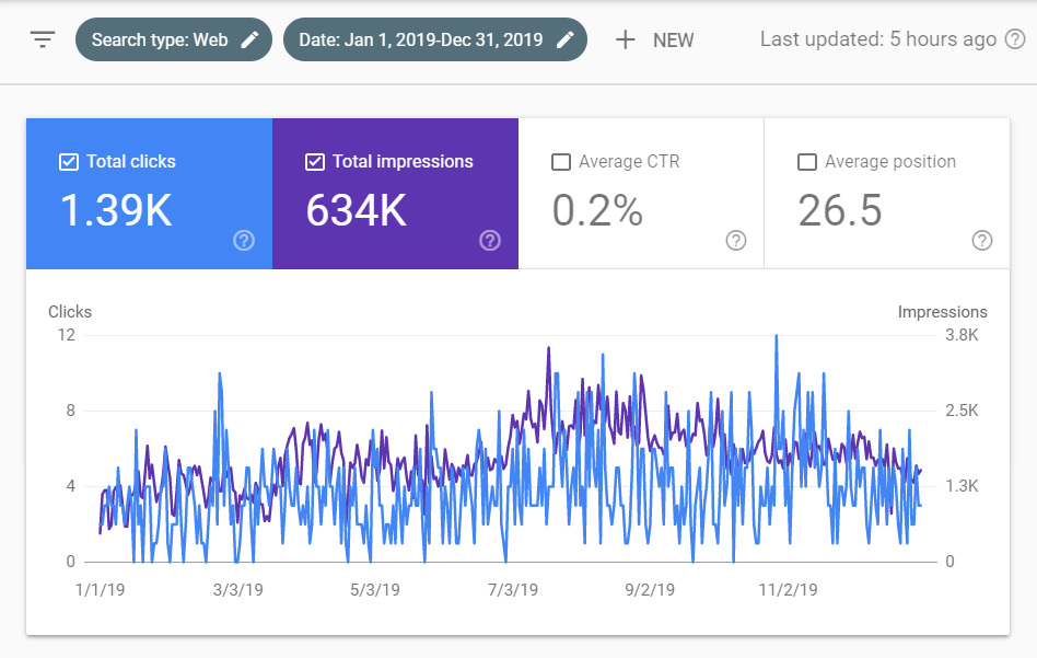2019 Click and Impression Data From Search Console