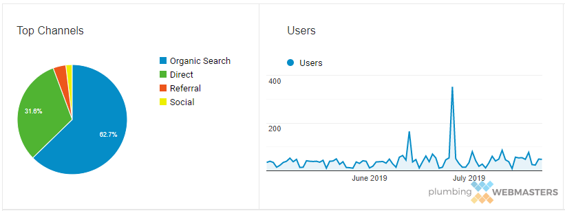 Example of Google Analytics for a Company Website