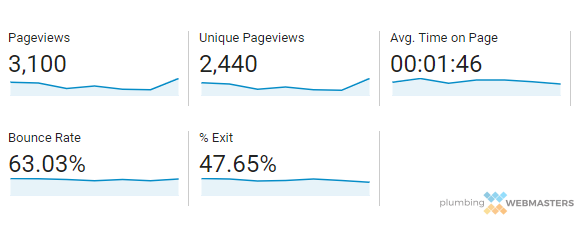 Bounce Rate Showing Quality of User Experience