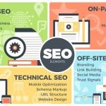 Elements of SEO for Plumbers Infographic