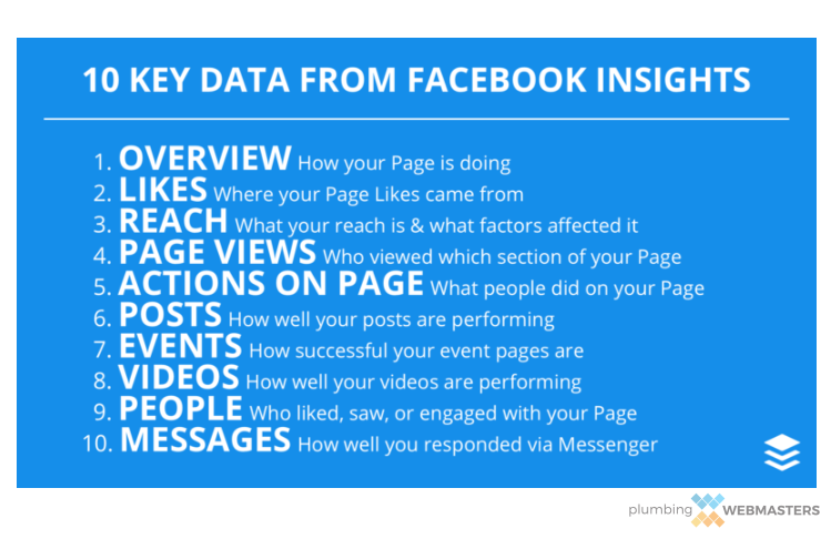 A List of Data Elements Businesses Can Glean From Facebook Insights
