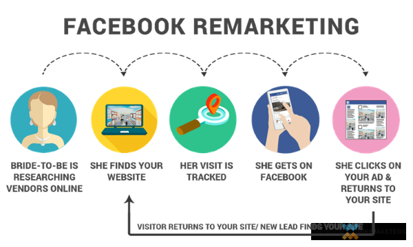 Remarketing Options for Facebook
