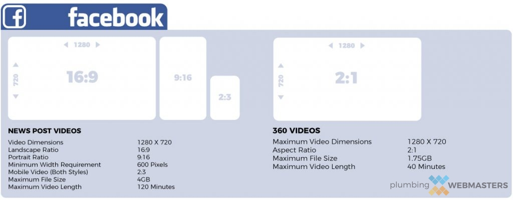 Facebook Video Requirements