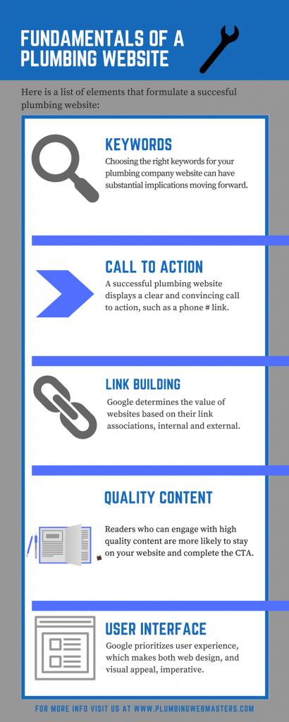 Fundamentals of a Plumbing Website