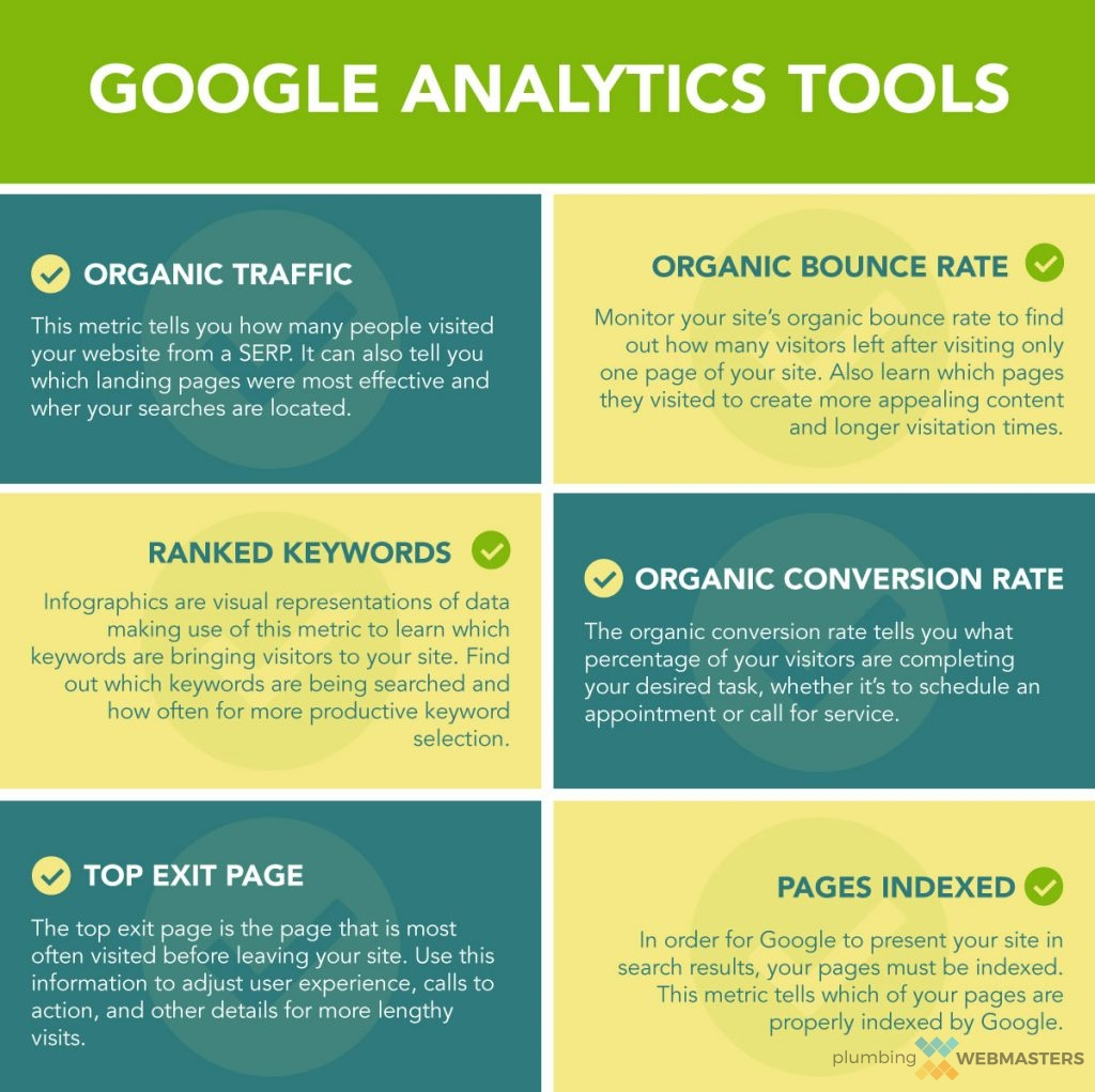 Top Used Tools on Google Analytics