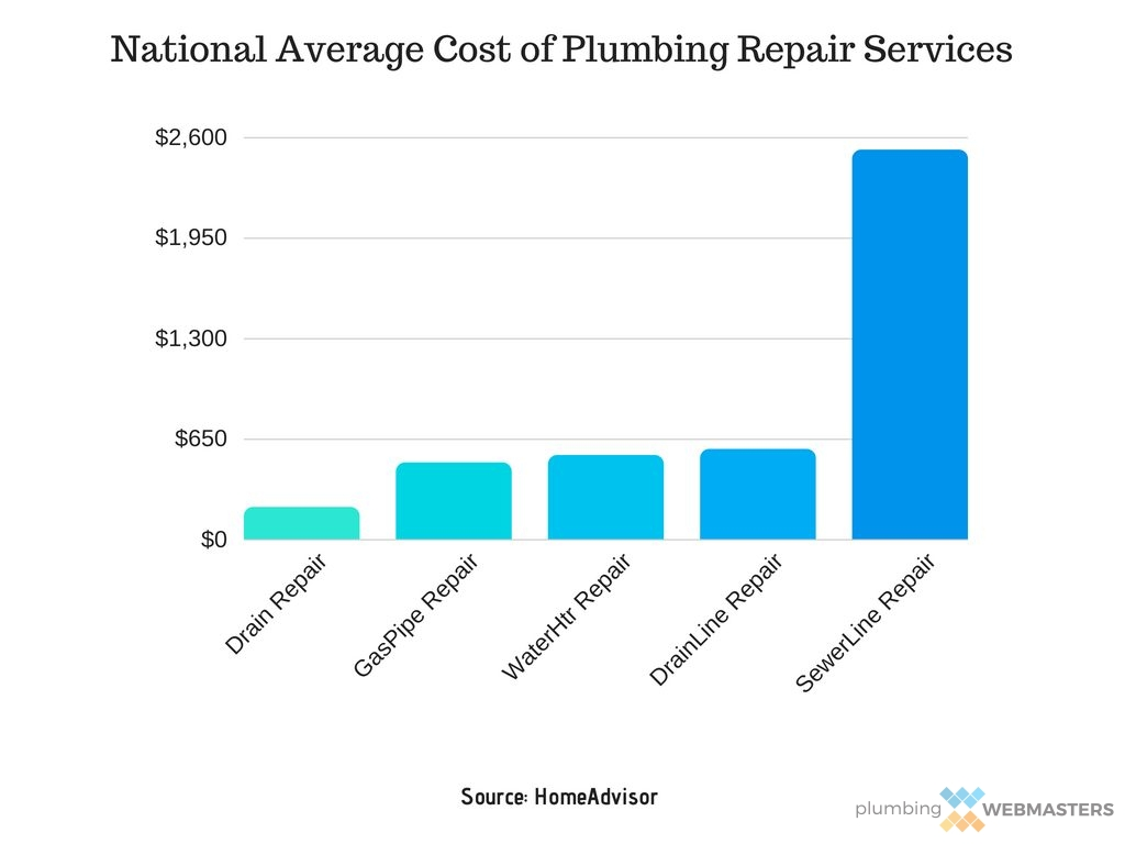 National Average Cost of Plumbing Repair Services Graph