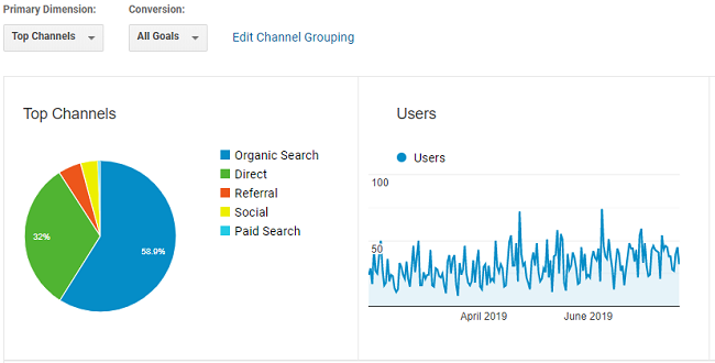 Google Analytics User Traffic Graphs