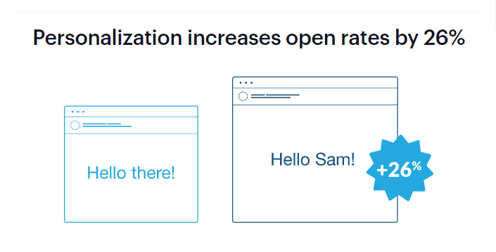 A Concept Explaining Personalized Email Subjects