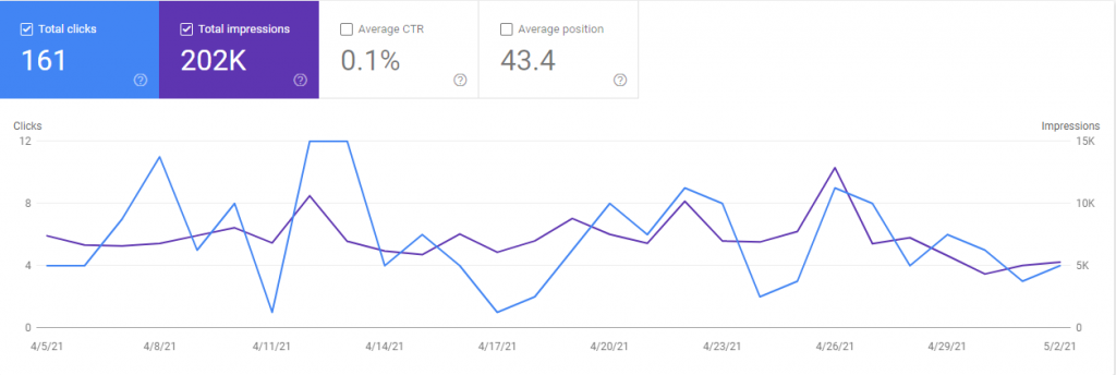 Plumber Search Console Graph