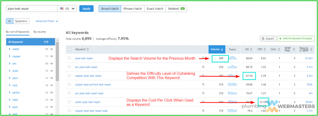 Example of Keyword Metric Tools