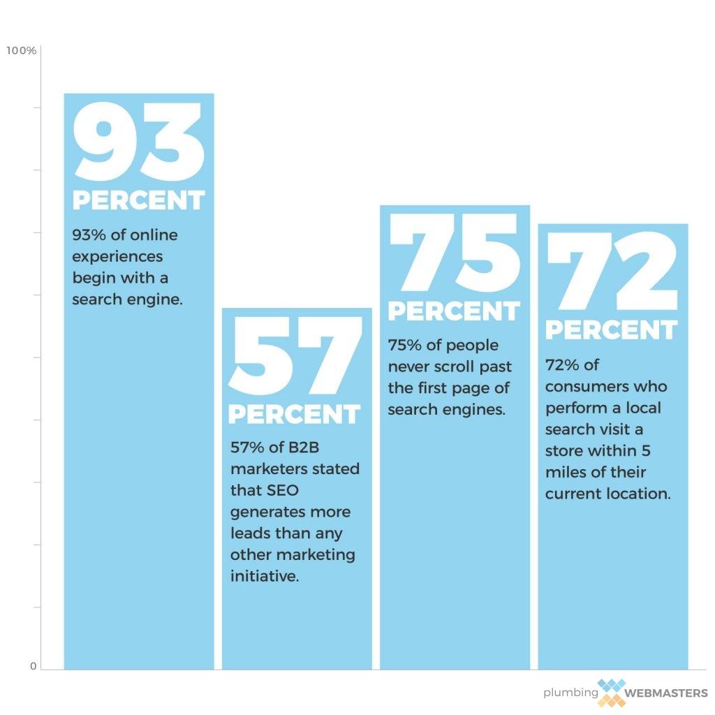 The Importance of Plumbing SEO