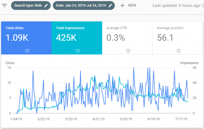 Strong Results Shown in Google Search Console