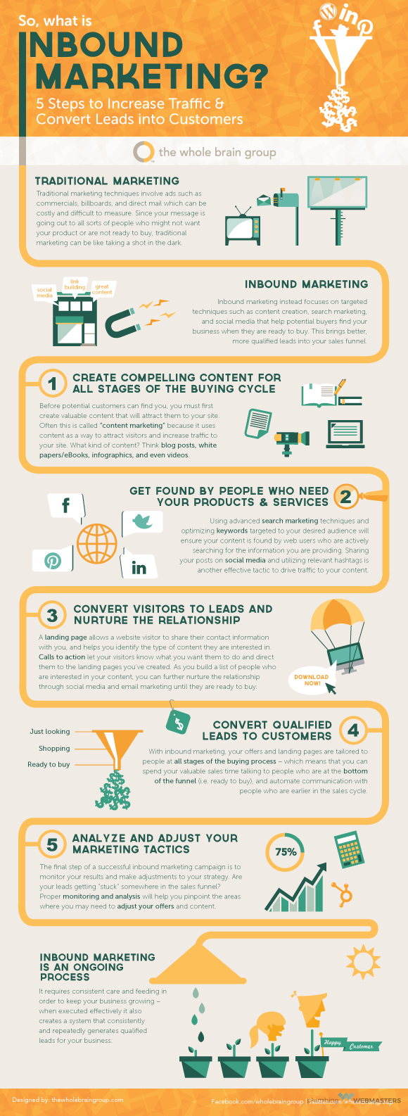 So What is Inbound Marketing Infographic