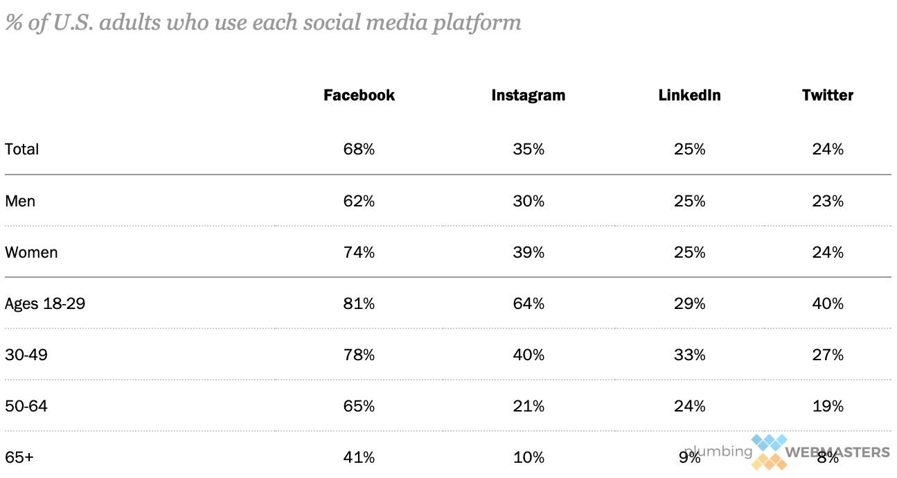 Social Media Platform Breakdown Chart