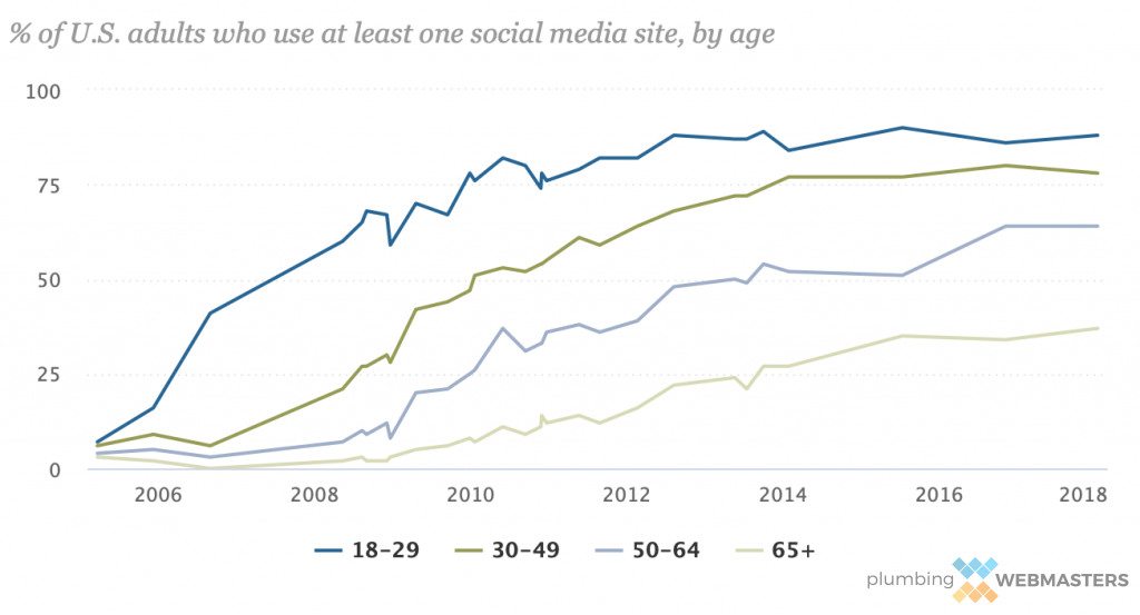 Social Media Usage For U.S. Adults Graph