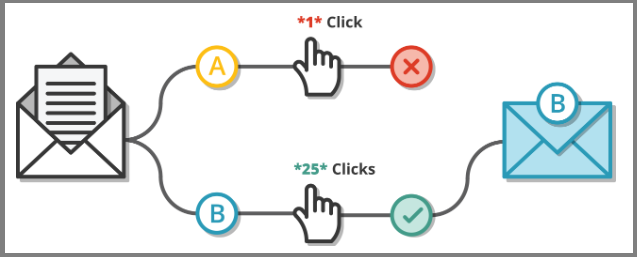 A Graphic Explaining the A/B Testing Concept