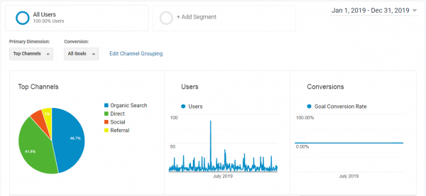 Google Analytics User Data for 2019