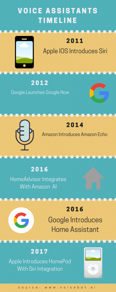 Voice Recognition Assistant Timeline For Plumber SEO