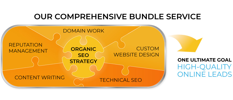 Our Service Bundle Produces Online Leads